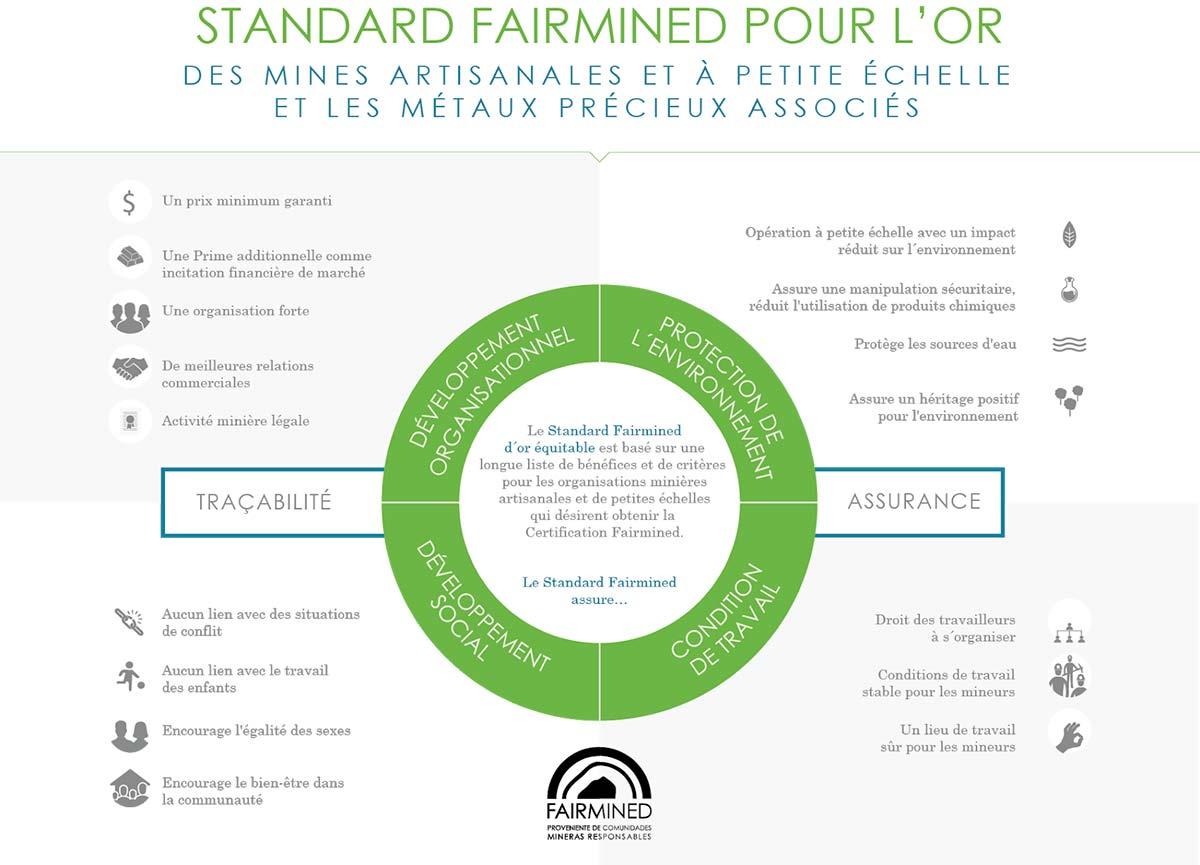 Charte de l'or Fairminde par l'ARM
